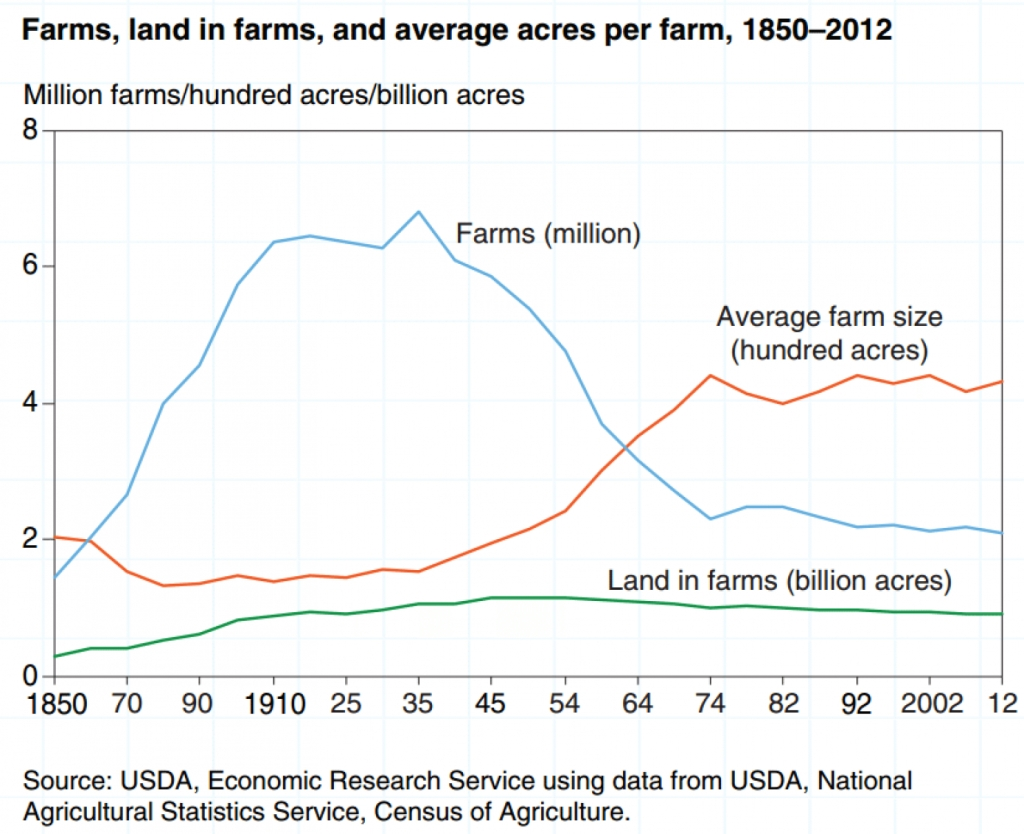 family-farm-decline